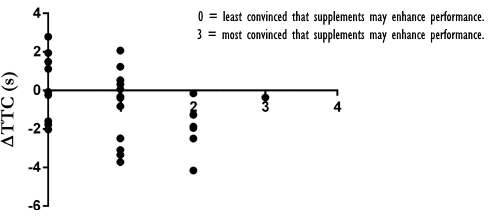 Supplementation with placebos is often effective, but is counterproductive for some athletes